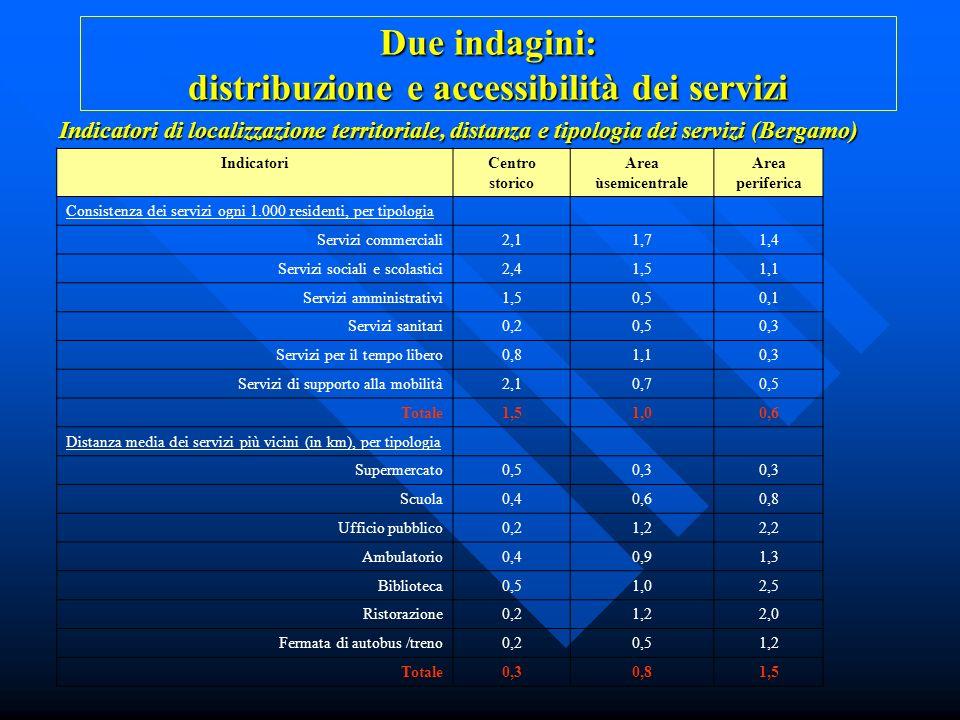 Indicatori di localizzazione territoriale, distanza e tipologia dei servizi (Bergamo) IndicatoriCentro storico Area ùsemicentrale Area periferica Cons