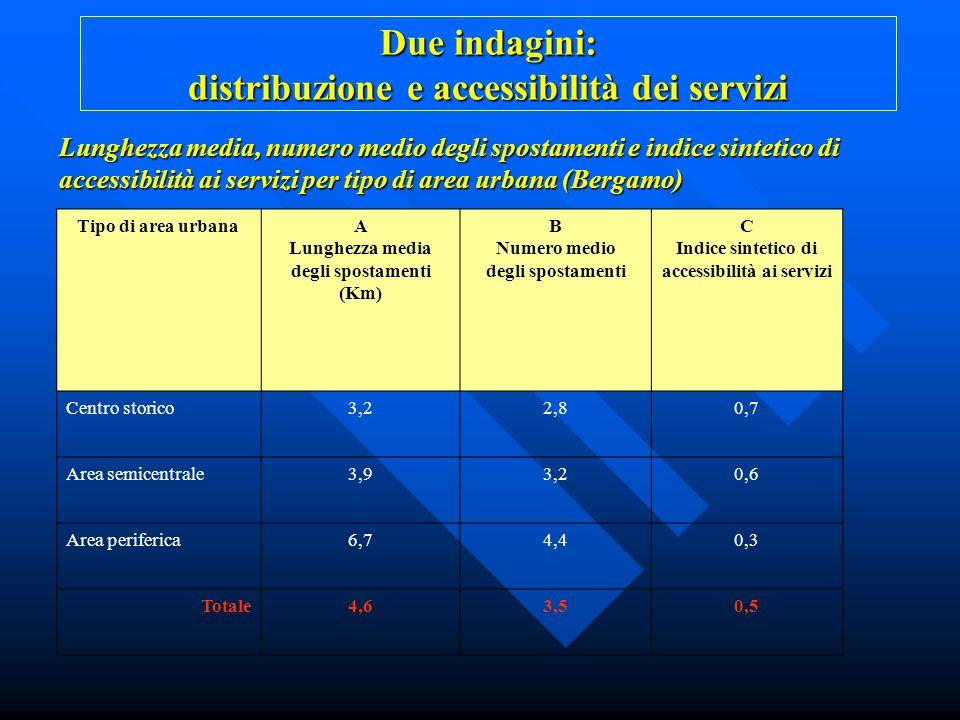 Lunghezza media, numero medio degli spostamenti e indice sintetico di accessibilità ai servizi per tipo di area urbana (Bergamo) Tipo di area urbanaA