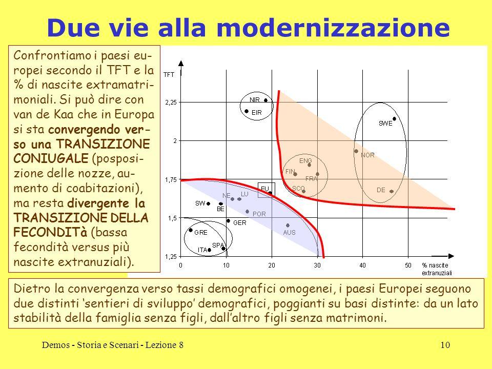 Demos - Storia e Scenari - Lezione 810 Due vie alla modernizzazione Confrontiamo i paesi eu- ropei secondo il TFT e la % di nascite extramatri- monial