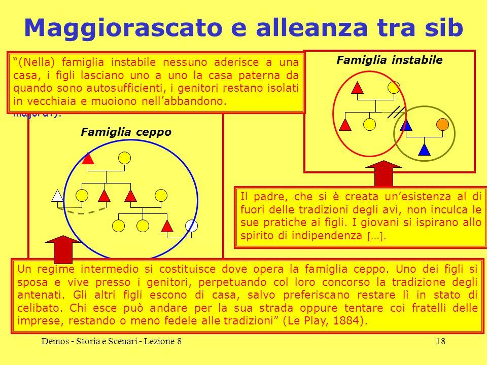Demos - Storia e Scenari - Lezione 818 Maggiorascato e alleanza tra sib Let us recapitulate Le Plays scheme. In the stem-family, continuity is ensured