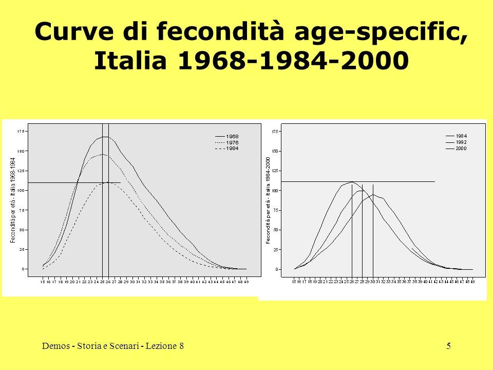 Demos - Storia e Scenari - Lezione 85 Curve di fecondità age-specific, Italia 1968-1984-2000