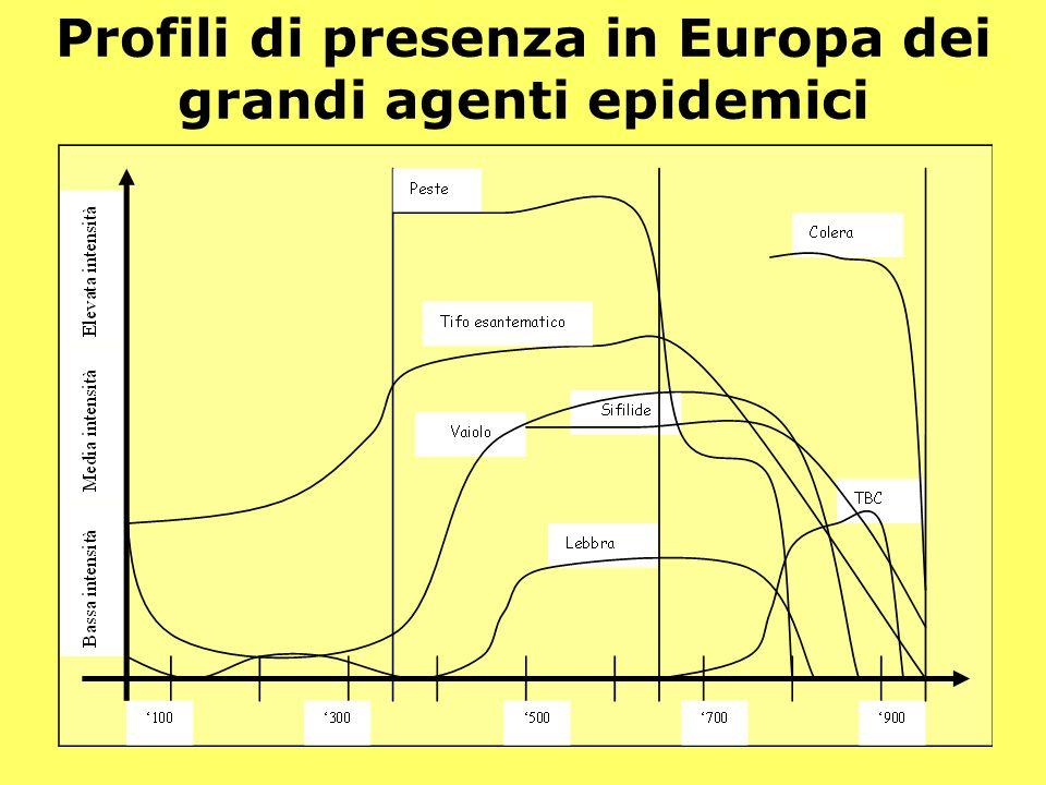 Demos - Storia e Scenari - 25 Profili di presenza in Europa dei grandi agenti epidemici