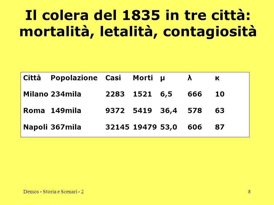 Demos - Storia e Scenari - 28 Il colera del 1835 in tre città: mortalità, letalità, contagiosità Città Popolazione CasiMortiμλκ Milano234mila228315216