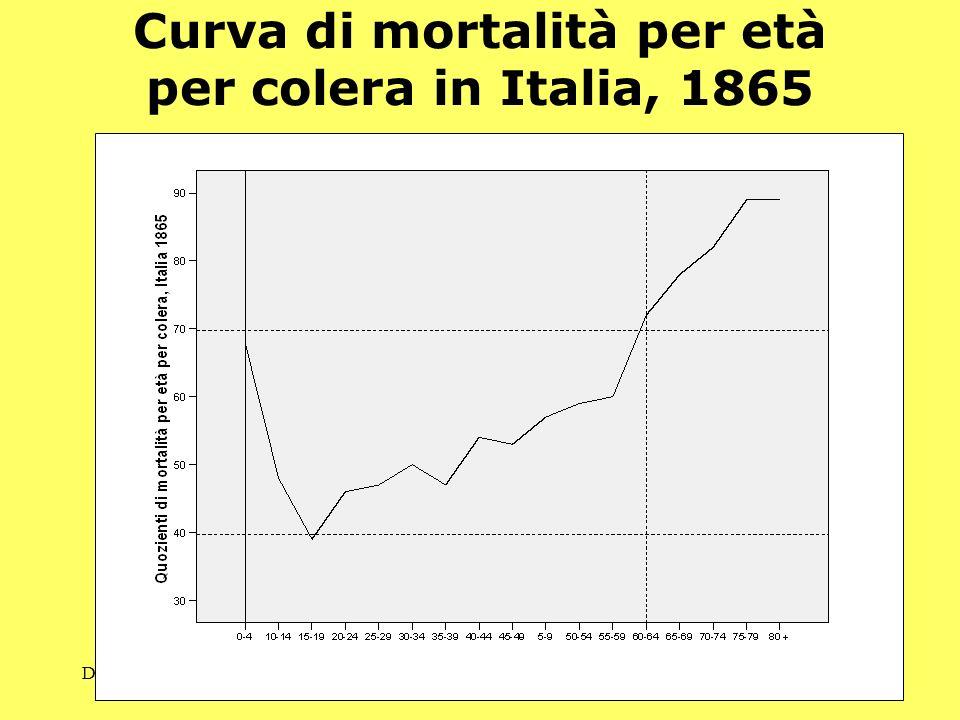 Demos - Storia e Scenari - 29 Curva di mortalità per età per colera in Italia, 1865