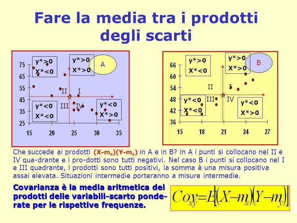 Fare la media tra i prodotti degli scarti Che succede ai prodotti (X-m x )(Y-m y ) in A e in B? in A i punti si collocano nel II e IV qua-drante e i p