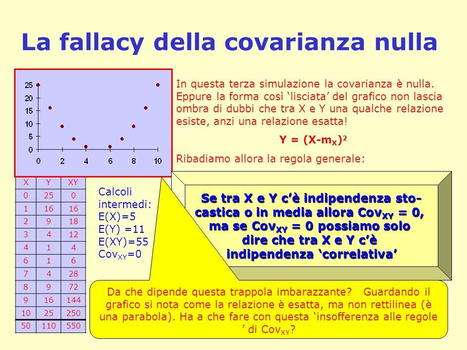 La fallacy della covarianza nulla XYXY 0250 116 2918 3412 414 616 7428 8972 916144 1025250 50110550 In questa terza simulazione la covarianza è nulla.
