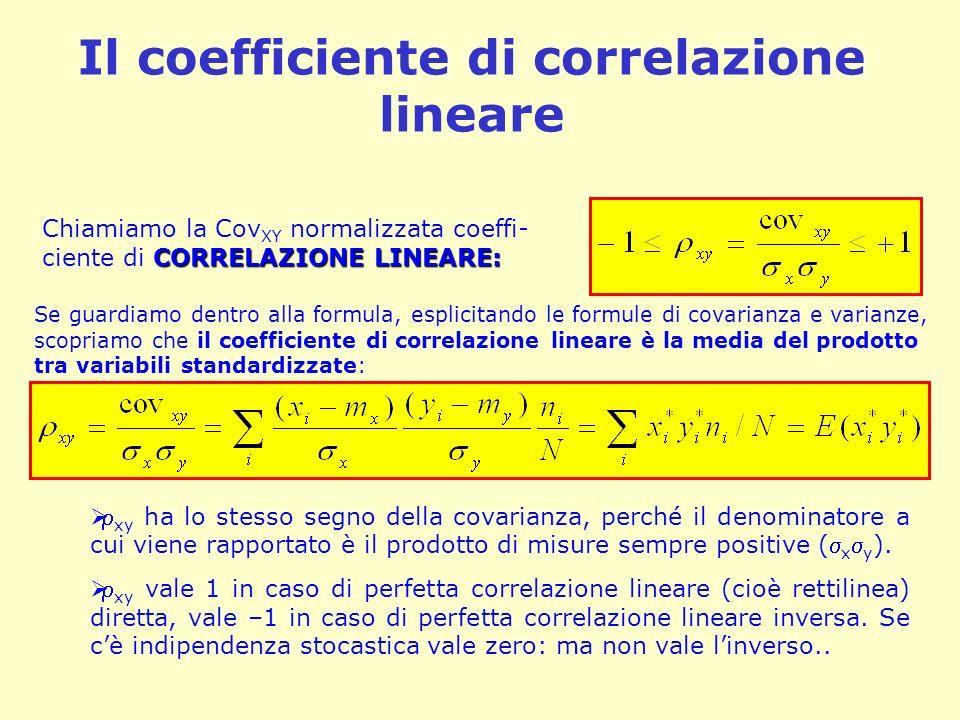 Il coefficiente di correlazione lineare CORRELAZIONE LINEARE: Chiamiamo la Cov XY normalizzata coeffi- ciente di CORRELAZIONE LINEARE: Se guardiamo de