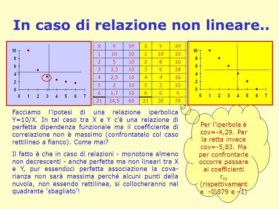 In caso di relazione non lineare.. Facciamo lipotesi di una relazione iperbolica Y=10/X. In tal caso tra X e Y cè una relazione di perfetta dipendenza