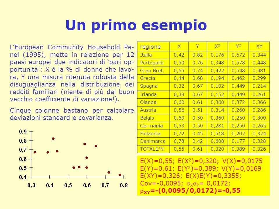 Un primo esempio regione XYX2X2 Y2Y2 XY Italia0,420,820,1760,6720,344 Portogallo0,590,760,3480,5780,448 Gran Bret.0,650,740,4220,5480,481 Grecia0,440,