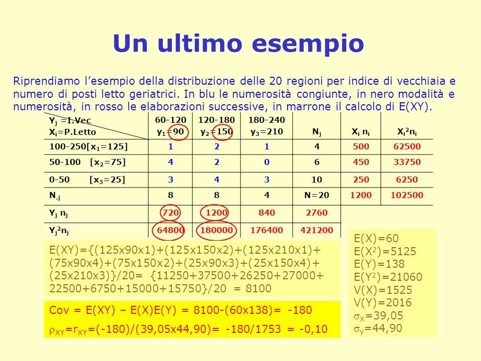 Un ultimo esempio Y j =I.Vec X i =P.Letto 60-120 y 1 =90 120-180 y 2 =150 180-240 y 3 =210NjNj X i n i Xi2niXi2ni 100-250[x 1 =125]121450062500 50-100