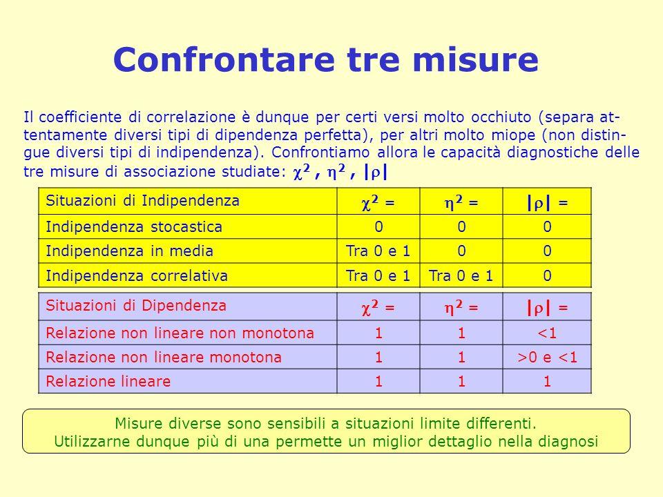 Confrontare tre misure Il coefficiente di correlazione è dunque per certi versi molto occhiuto (separa at- tentamente diversi tipi di dipendenza perfe