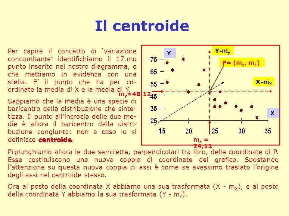 Il centroide m x = 24,12 m y =48,12 P= (m y, m x ) Per capire il concetto di variazione concomitante identifichiamo il 17.mo punto inserito nel nostro