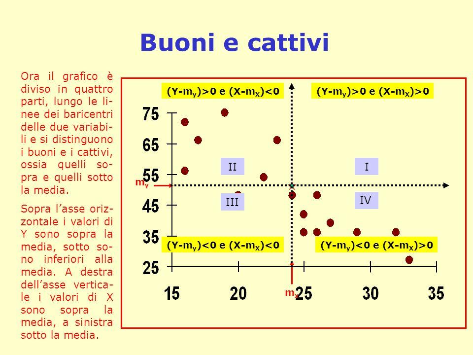 Buoni e cattivi mxmx mymy Ora il grafico è diviso in quattro parti, lungo le li- nee dei baricentri delle due variabi- li e si distinguono i buoni e i