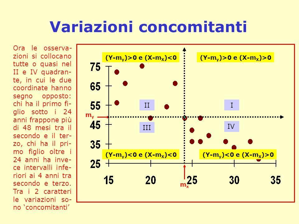 Distinguere tipo e intensità dellassociazione X EtàY Mesi 1640 1840 1845 2045 2048 2254 2353 2456 2461 2558 Confrontiamo le situazioni A (già nota) e B: due sono le differenze importanti: In A la relazione tra X e Y è inversa (al crescere di X cala Y), in B è diretta In B la relazione è più stretta, in A è più lasca (lo si intuisce guardando la larghezza delle ellissoidi con cui circoscriviamo le nuvole di punti) I caratteri da diagnosticare e misurare sono due: tipo e intensità dellassociazione AB