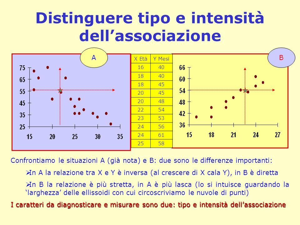 Distinguere tipo e intensità dellassociazione X EtàY Mesi 1640 1840 1845 2045 2048 2254 2353 2456 2461 2558 Confrontiamo le situazioni A (già nota) e