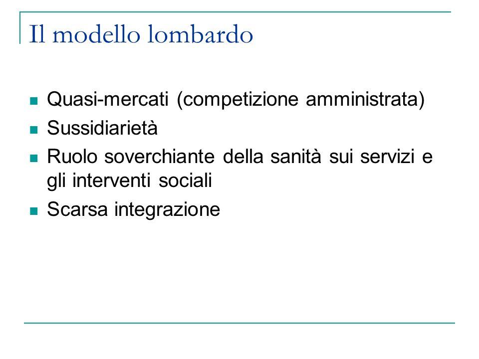 Il modello lombardo Quasi-mercati (competizione amministrata) Sussidiarietà Ruolo soverchiante della sanità sui servizi e gli interventi sociali Scars