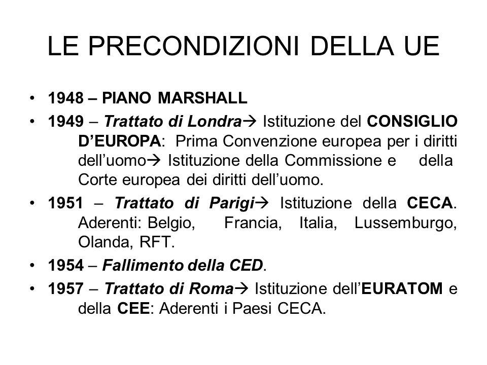 LE PRECONDIZIONI DELLA UE 1948 – PIANO MARSHALL 1949 – Trattato di Londra Istituzione del CONSIGLIO DEUROPA: Prima Convenzione europea per i diritti d