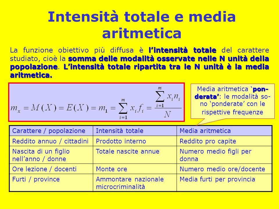 Intensità totale e media aritmetica lintensità totale somma delle modalità osservate nelle N unità della popolazioneLintensità totale ripartita tra le N unità è la media aritmetica.