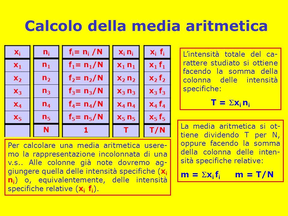 Calcolo della media aritmetica xixi x1x1 x2x2 x3x3 x4x4 x5x5 nini n1n1 n2n2 n3n3 n4n4 n5n5 N f i = n i /N f 1 = n 1 /N f 2 = n 2 /N f 3 = n 3 /N f 4 = n 4 /N f 5 = n 5 /N 1 x i n i x 1 n 1 x 2 n 2 x 3 n 3 x 4 n 4 x 5 n 5 T x i f i x 1 f 1 x 2 f 2 x 3 f 3 x 4 f 4 x 5 f 5 T/N Per calcolare una media aritmetica usere- mo la rappresentazione incolonnata di una v.s..