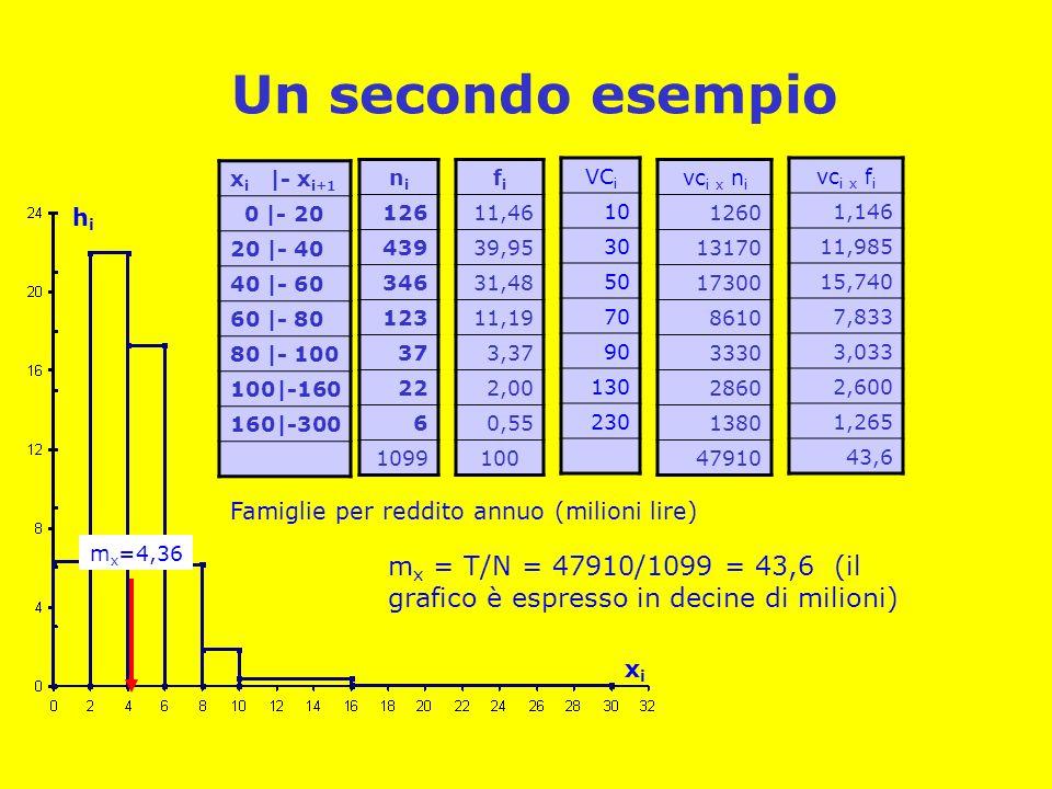 Un secondo esempio x i |- x i+1 0 |- 20 20 |- 40 40 |- 60 60 |- 80 80 |- 100 100|-160 160|-300 nini 126 439 346 123 37 22 6 1099 fifi 11,46 39,95 31,48 11,19 3,37 2,00 0,55 100 VC i 10 30 50 70 90 130 230 vc i x f i 1,146 11,985 15,740 7,833 3,033 2,600 1,265 43,6 xixi hihi Famiglie per reddito annuo (milioni lire) vc i x n i 1260 13170 17300 8610 3330 2860 1380 47910 m x = T/N = 47910/1099 = 43,6 (il grafico è espresso in decine di milioni) m x =4,36