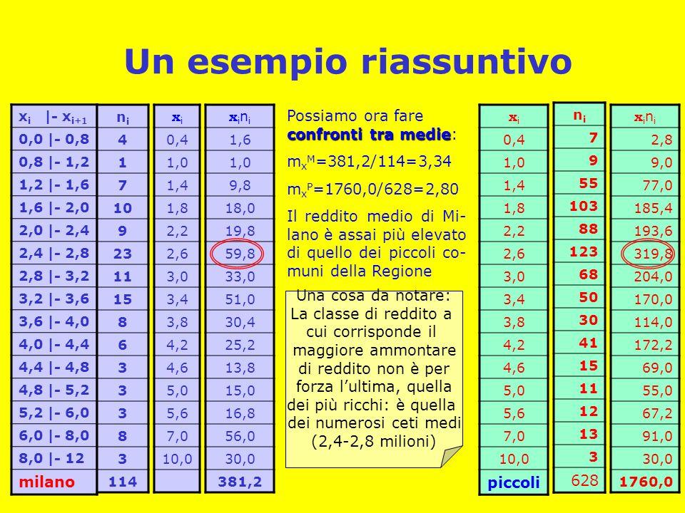 Un esempio riassuntivo x i |- x i+1 0,0 |- 0,8 0,8 |- 1,2 1,2 |- 1,6 1,6 |- 2,0 2,0 |- 2,4 2,4 |- 2,8 2,8 |- 3,2 3,2 |- 3,6 3,6 |- 4,0 4,0 |- 4,4 4,4 |- 4,8 4,8 |- 5,2 5,2 |- 6,0 6,0 |- 8,0 8,0 |- 12 milano nini 4 1 7 10 9 23 11 15 8 6 3 3 3 8 3 114 xixi 0,4 1,0 1,4 1,8 2,2 2,6 3,0 3,4 3,8 4,2 4,6 5,0 5,6 7,0 10,0 xinixini 1,6 1,0 9,8 18,0 19,8 59,8 33,0 51,0 30,4 25,2 13,8 15,0 16,8 56,0 30,0 381,2 nini 7 9 55 103 88 123 68 50 30 41 15 11 12 13 3 628 xixi 0,4 1,0 1,4 1,8 2,2 2,6 3,0 3,4 3,8 4,2 4,6 5,0 5,6 7,0 10,0 piccoli xinixini 2,8 9,0 77,0 185,4 193,6 319,8 204,0 170,0 114,0 172,2 69,0 55,0 67,2 91,0 30,0 1760,0 confronti tra medie Possiamo ora fare confronti tra medie: m x M =381,2/114=3,34 m x P =1760,0/628=2,80 Il reddito medio di Mi- lano è assai più elevato di quello dei piccoli co- muni della Regione Una cosa da notare: La classe di reddito a cui corrisponde il maggiore ammontare di reddito non è per forza lultima, quella dei più ricchi: è quella dei numerosi ceti medi (2,4-2,8 milioni)