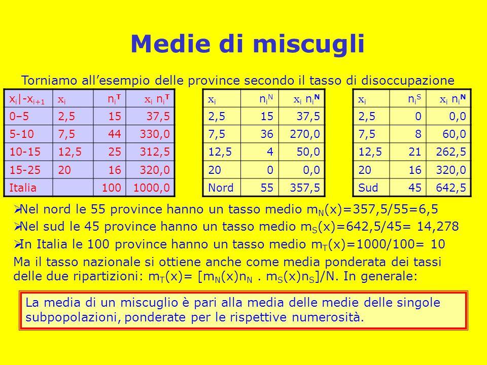 Medie di miscugli Torniamo allesempio delle province secondo il tasso di disoccupazione x i |-x i+1 xixi niTniT x i n i T 0–52,51537,5 5-107,544330,0 10-1512,525312,5 15-252016320,0 Italia1001000,0 xixi niNniN x i n i N 2,51537,5 7,536270,0 12,5450,0 2000,0 Nord55357,5 xixi niSniS x i n i N 2,500,0 7,5860,0 12,521262,5 2016320,0 Sud45642,5 Nel nord le 55 province hanno un tasso medio m N (x)=357,5/55=6,5 Nel sud le 45 province hanno un tasso medio m S (x)=642,5/45= 14,278 In Italia le 100 province hanno un tasso medio m T (x)=1000/100= 10 Ma il tasso nazionale si ottiene anche come media ponderata dei tassi delle due ripartizioni: m T (x)= [m N (x)n N.