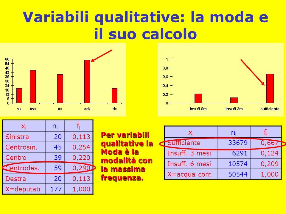 Variabili qualitative: la moda e il suo calcolo xixi nini fifi Sufficiente336790,667 Insuff.