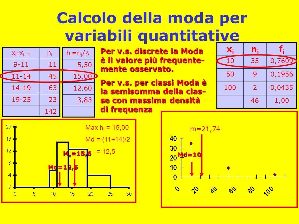 Calcolo della moda per variabili quantitative xixi nini fifi 10350,7609 5090,1956 10020,0435 461,00 m=21,74 x i -x i+1 nini 9-1111 11-1445 14-1963 19-2523 142 M x =15,6 Per v.s.