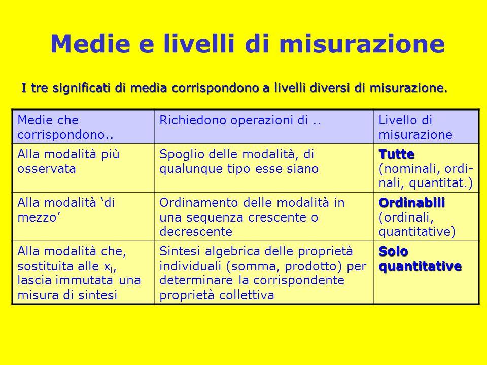 Medie e livelli di misurazione I tre significati di media corrispondono a livelli diversi di misurazione.
