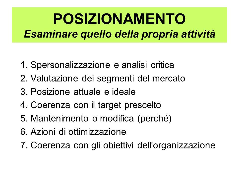 POSIZIONAMENTO Esaminare quello della propria attività 1. Spersonalizzazione e analisi critica 2. Valutazione dei segmenti del mercato 3. Posizione at
