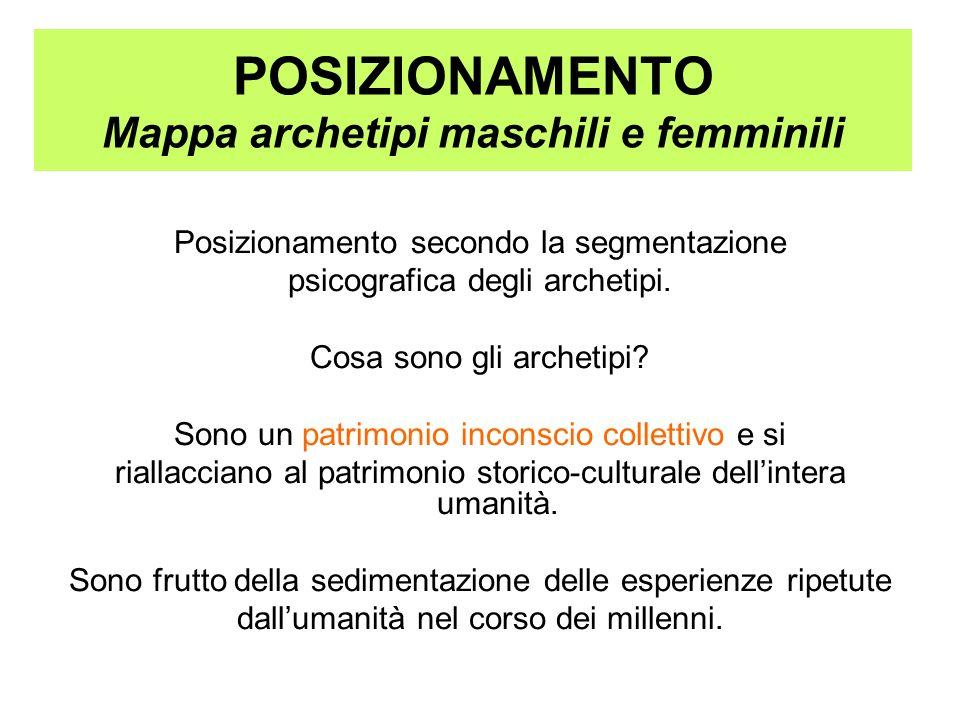POSIZIONAMENTO Mappa archetipi maschili e femminili Posizionamento secondo la segmentazione psicografica degli archetipi. Cosa sono gli archetipi? Son