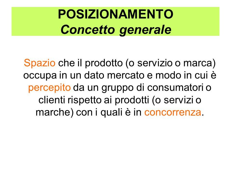 POSIZIONAMENTO Concetto generale Spazio che il prodotto (o servizio o marca) occupa in un dato mercato e modo in cui è percepito da un gruppo di consu