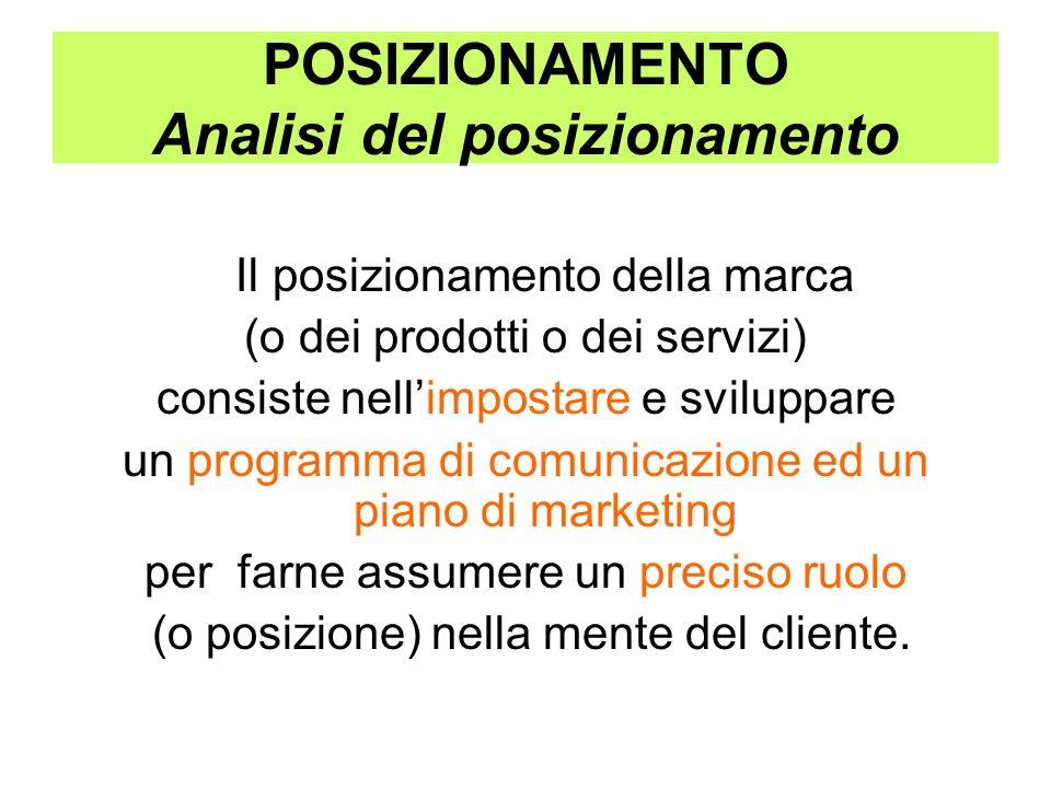 POSIZIONAMENTO Analisi del posizionamento Il posizionamento della marca (o dei prodotti o dei servizi) consiste nellimpostare e sviluppare un programm