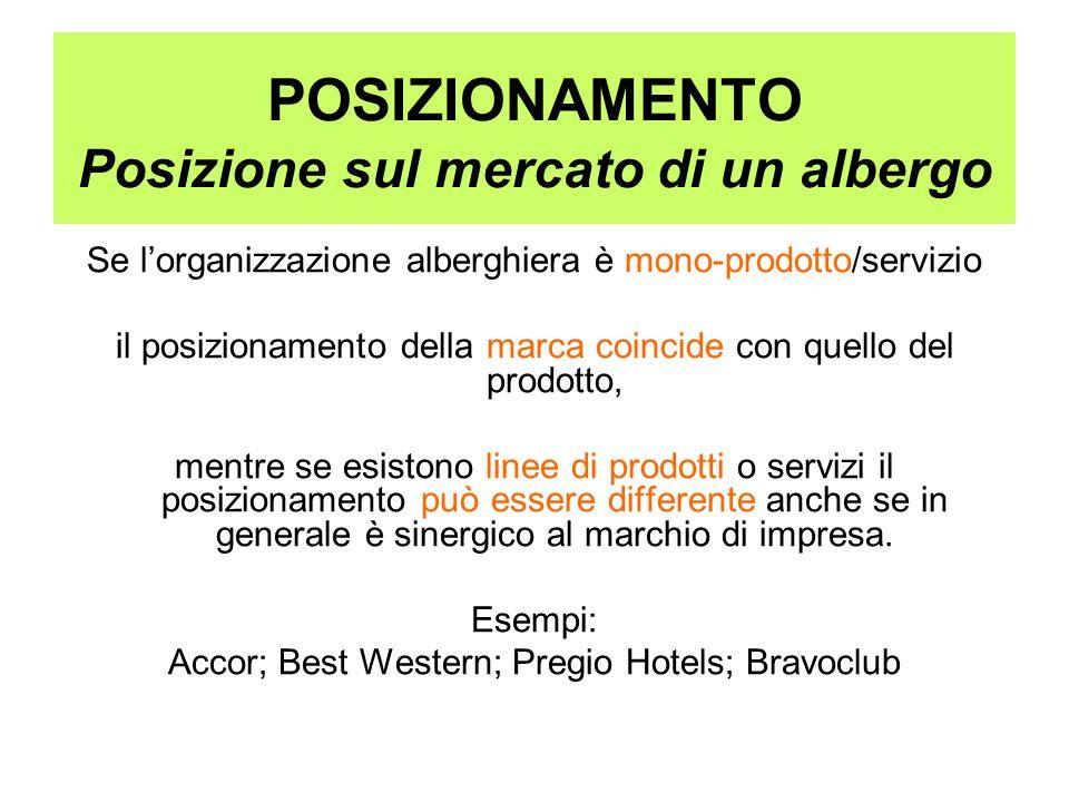 POSIZIONAMENTO Posizione sul mercato di un albergo Se lorganizzazione alberghiera è mono-prodotto/servizio il posizionamento della marca coincide con