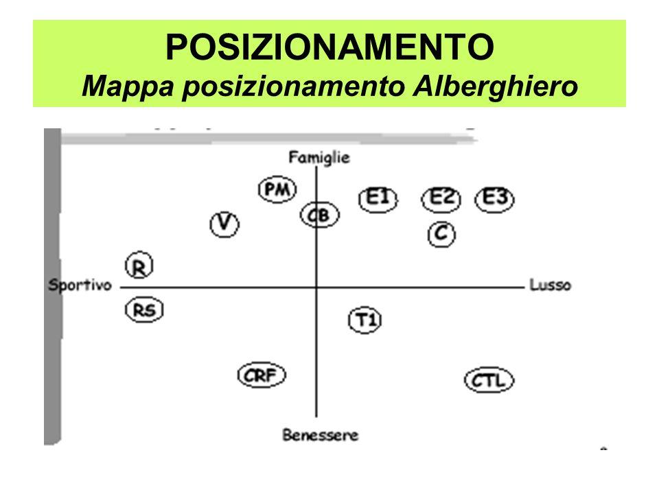 POSIZIONAMENTO Lavoro di gruppo Creare una o più mappe di posizionamento per un nuovo tour operator specializzato sulla destinazione Calabria che tenga conto anche dei nuovi target emergenti (ad es.