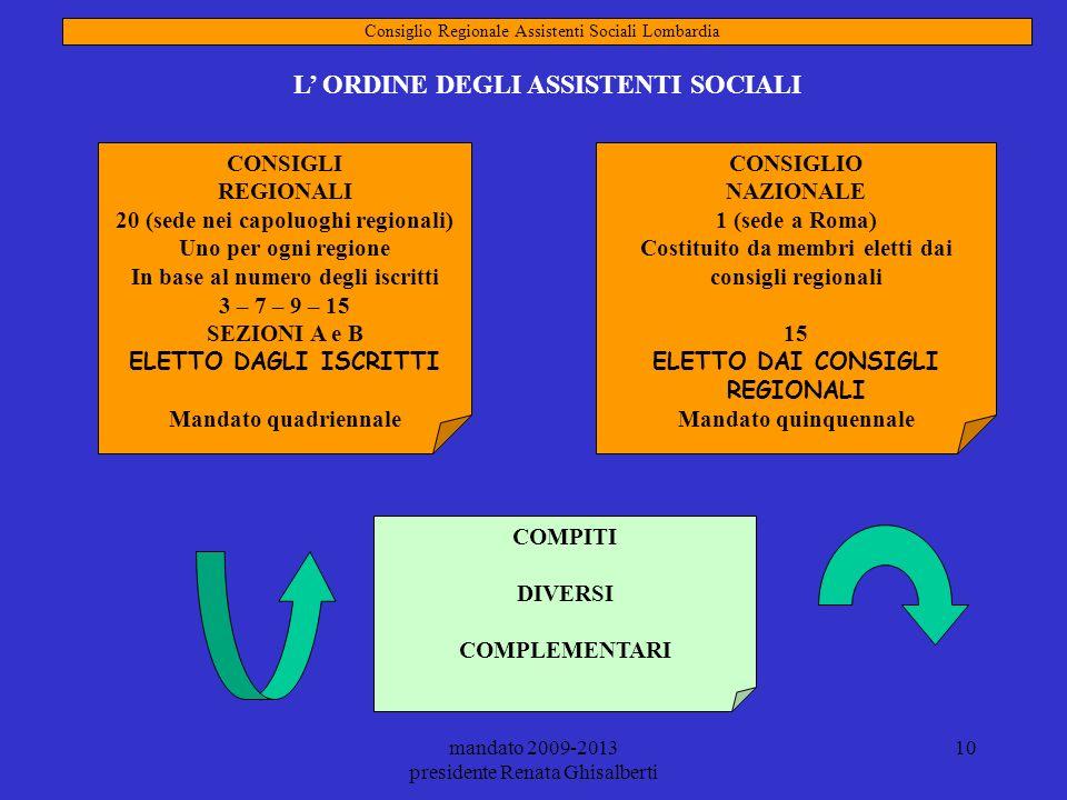 mandato 2009-2013 presidente Renata Ghisalberti 10 COMPITI DIVERSI COMPLEMENTARI Consiglio Regionale Assistenti Sociali Lombardia L ORDINE DEGLI ASSIS