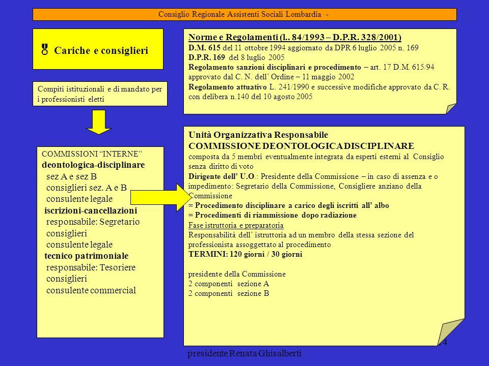 mandato 2009-2013 presidente Renata Ghisalberti 14 Cariche e consiglieri Compiti istituzionali e di mandato per i professionisti eletti COMMISSIONI IN