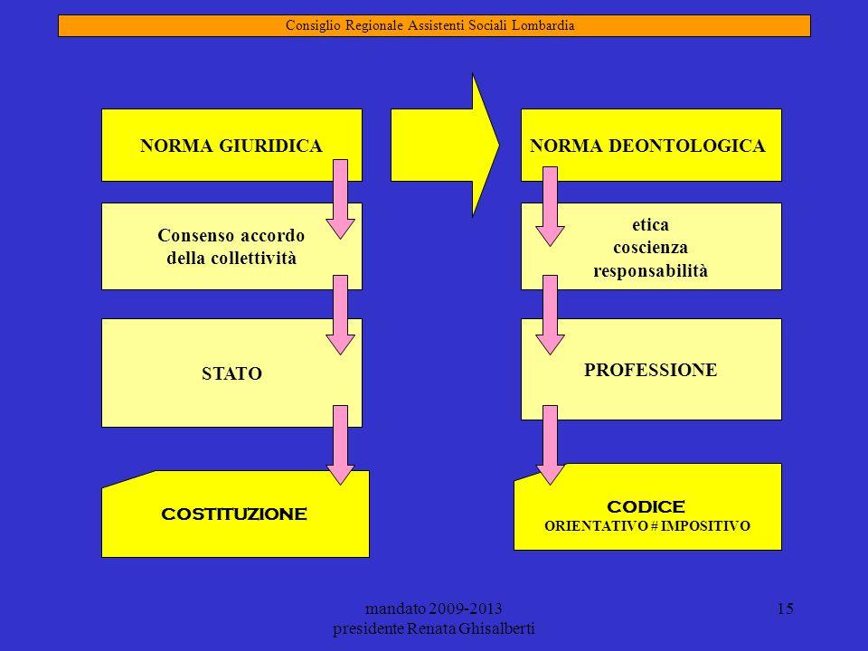 mandato 2009-2013 presidente Renata Ghisalberti 15 NORMA DEONTOLOGICA Consiglio Regionale Assistenti Sociali Lombardia NORMA GIURIDICA Consenso accord