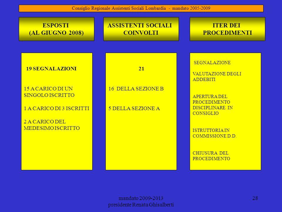 mandato 2009-2013 presidente Renata Ghisalberti 28 ESPOSTI (AL GIUGNO 2008) 19 SEGNALAZIONI 15 A CARICO DI UN SINGOLO ISCRITTO 1 A CARICO DI 3 ISCRITT