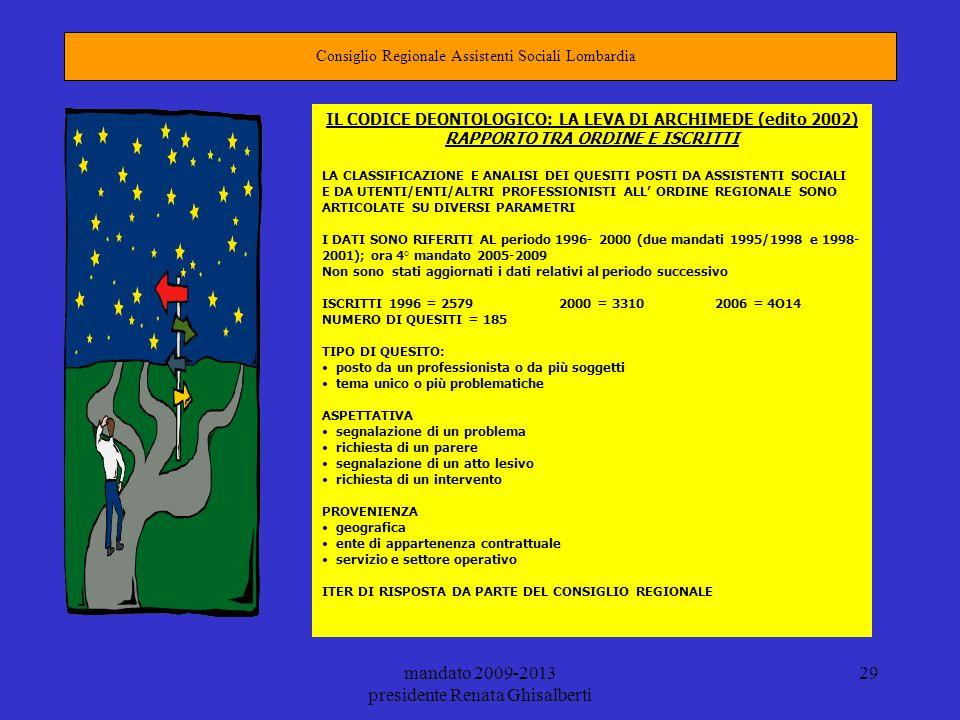 mandato 2009-2013 presidente Renata Ghisalberti 29 Consiglio Regionale Assistenti Sociali Lombardia IL CODICE DEONTOLOGICO: LA LEVA DI ARCHIMEDE (edit