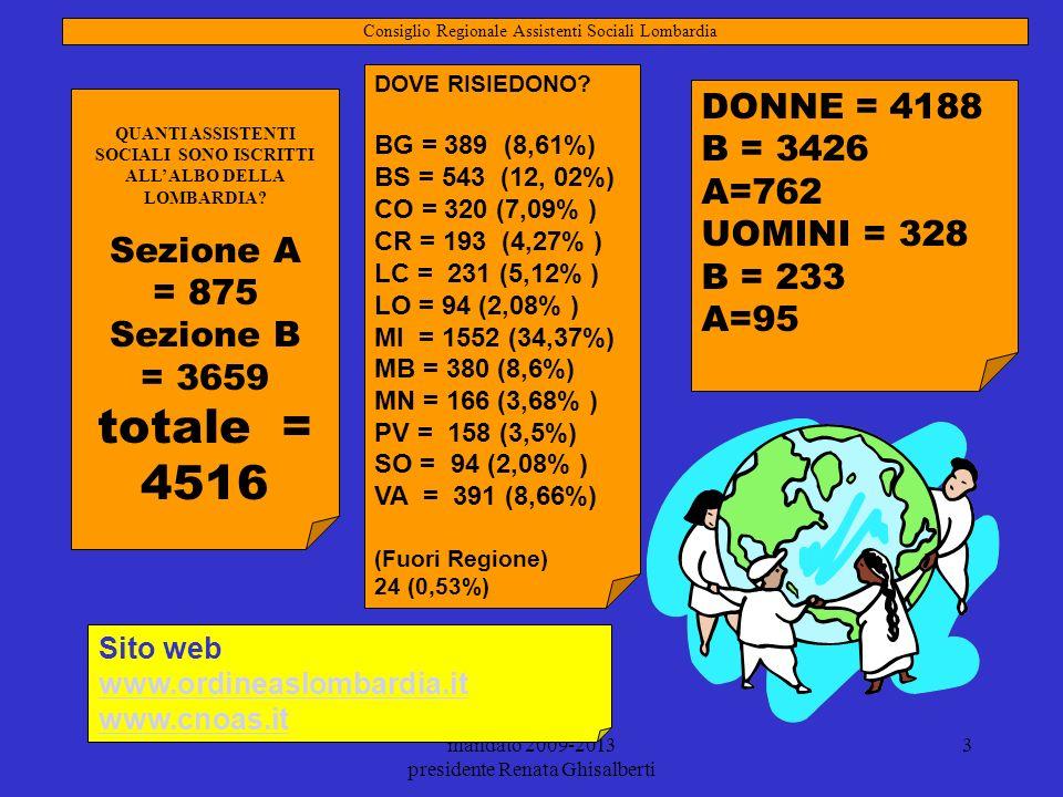 mandato 2009-2013 presidente Renata Ghisalberti 3 QUANTI ASSISTENTI SOCIALI SONO ISCRITTI ALL ALBO DELLA LOMBARDIA? Sezione A = 875 Sezione B = 3659 t