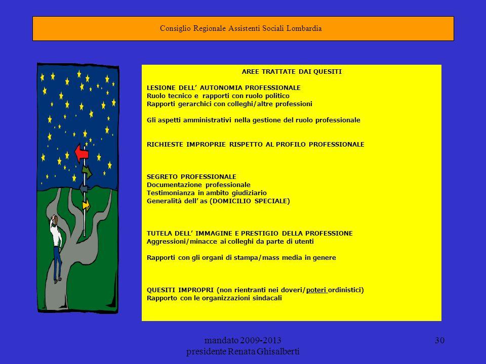 mandato 2009-2013 presidente Renata Ghisalberti 30 Consiglio Regionale Assistenti Sociali Lombardia AREE TRATTATE DAI QUESITI LESIONE DELL AUTONOMIA P