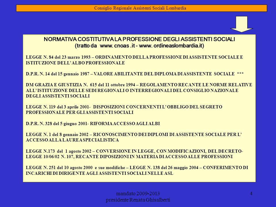 mandato 2009-2013 presidente Renata Ghisalberti 4 Consiglio Regionale Assistenti Sociali Lombardia - Proposta organizzativa mandato 2005-2009 NORMATIV