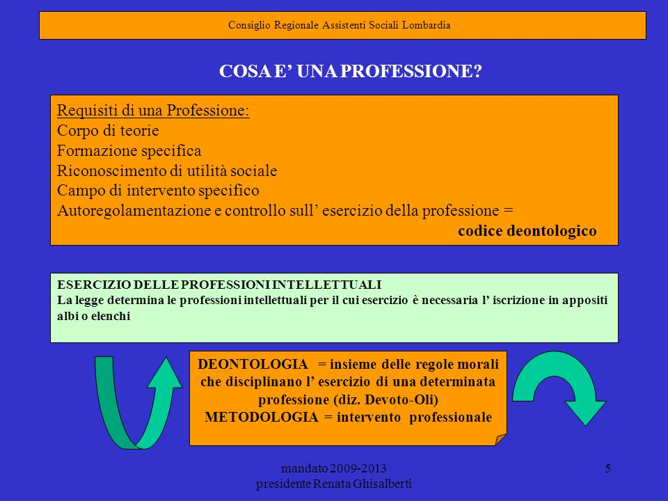 mandato 2009-2013 presidente Renata Ghisalberti 5 Requisiti di una Professione: Corpo di teorie Formazione specifica Riconoscimento di utilità sociale