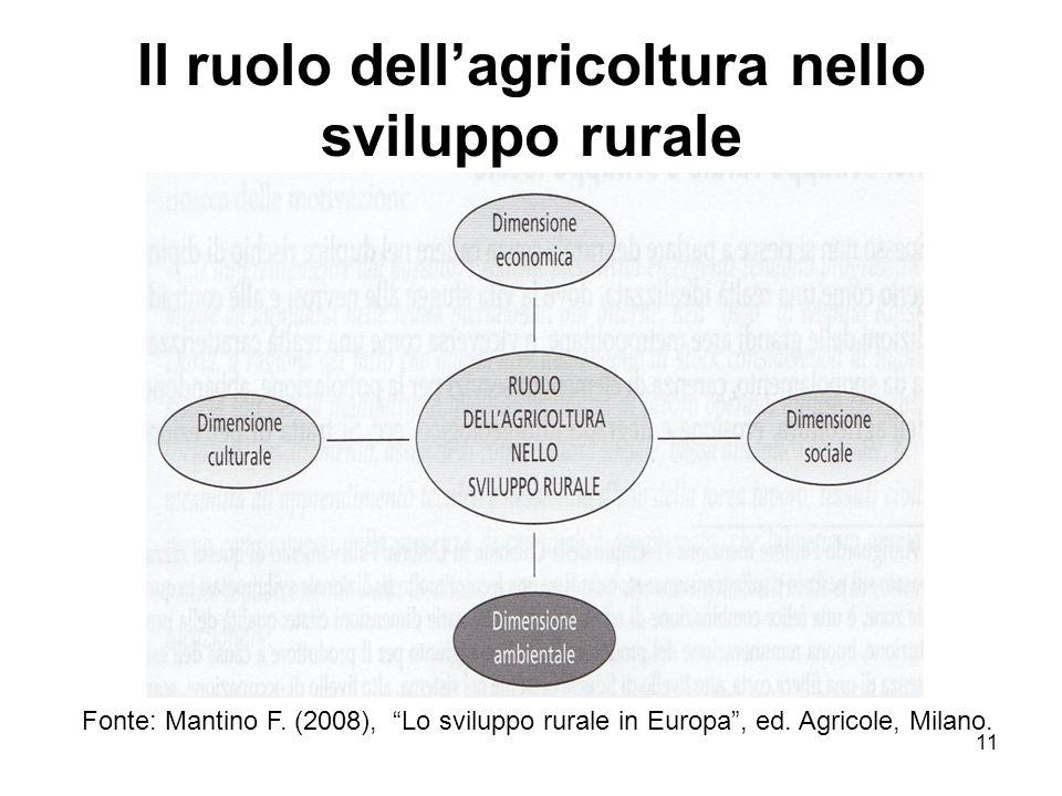 11 Il ruolo dellagricoltura nello sviluppo rurale Fonte: Mantino F. (2008), Lo sviluppo rurale in Europa, ed. Agricole, Milano.