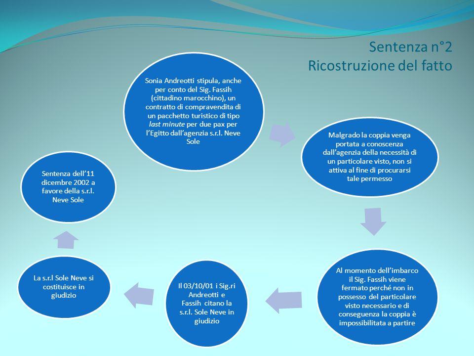 Sentenza n°2 Ricostruzione del fatto Sonia Andreotti stipula, anche per conto del Sig. Fassih (cittadino marocchino), un contratto di compravendita di