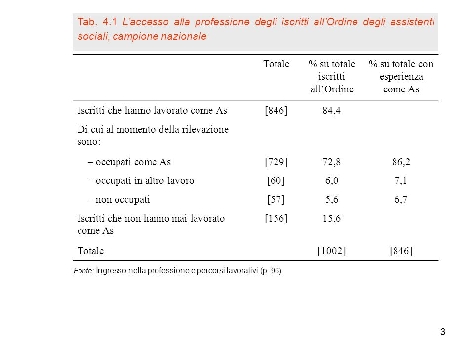 3 Fonte: Ingresso nella professione e percorsi lavorativi (p. 96). Totale% su totale iscritti allOrdine % su totale con esperienza come As Iscritti ch