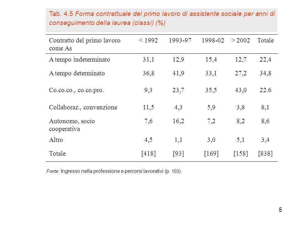 5 Fonte: Ingresso nella professione e percorsi lavorativi (p. 103). Contratto del primo lavoro come As < 1992 1993-97 1998-02> 2002Totale A tempo inde
