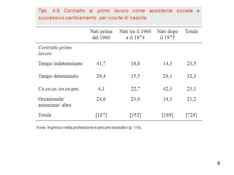 6 Fonte: Ingresso nella professione e percorsi lavorativi (p. 114). Nati prima del 1960 Nati tra il 1960 e il 1974 Nati dopo il 1975 Totale Contratto