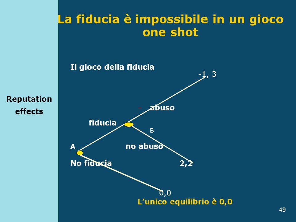 49 La fiducia è impossibile in un gioco one shot Il gioco della fiducia -1, 3 –abuso fiducia –B A no abuso No fiducia 2,2 0,0 Lunico equilibrio è 0,0